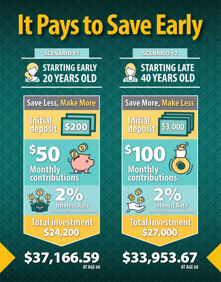 It Pays to Save Early Infographic